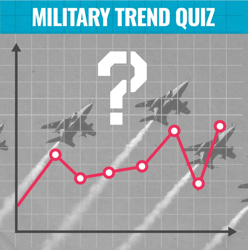 Military trends